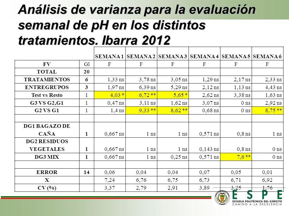Análisis de varianza para la evaluación semanal de pH en los distintos tratamientos. Ibarra 2012 SEMANA 1SEMANA 2SEMANA 3SEMANA 4SEMANA 5SEMANA 6 FVGl