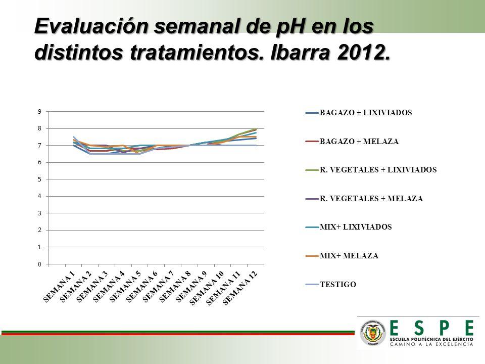 Evaluación semanal de pH en los distintos tratamientos. Ibarra 2012.