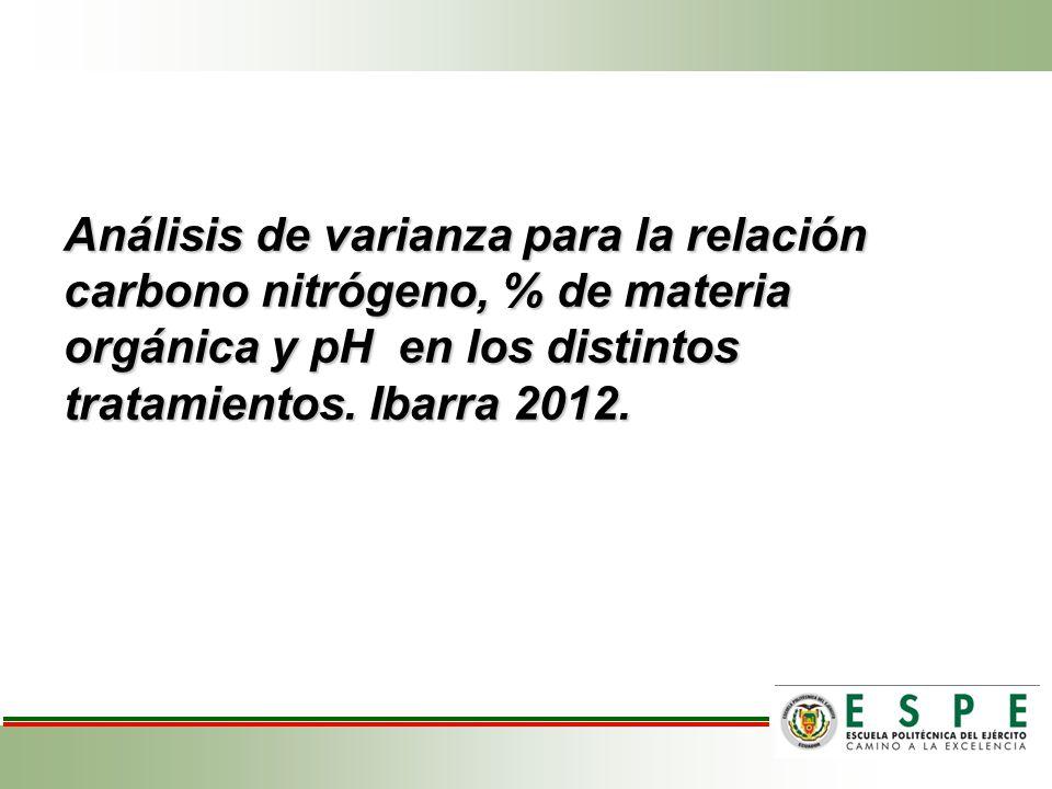 Análisis de varianza para la relación carbono nitrógeno, % de materia orgánica y pH en los distintos tratamientos. Ibarra 2012.