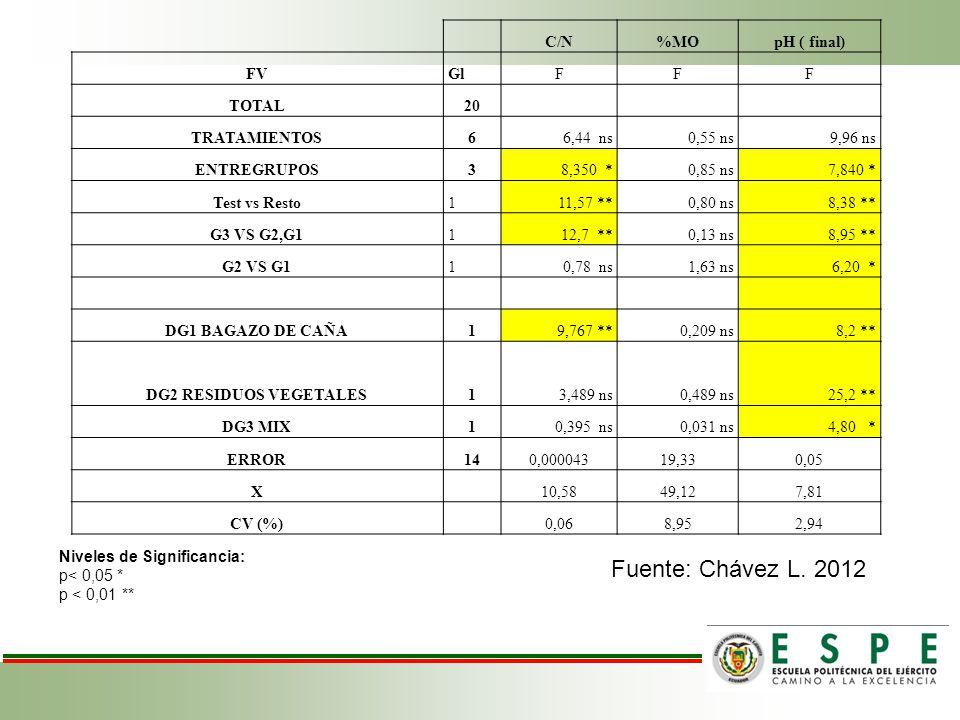 C/N%MOpH ( final) FVGlFFF TOTAL20 TRATAMIENTOS66,44 ns0,55 ns9,96 ns ENTREGRUPOS38,350 *0,85 ns7,840 * Test vs Resto111,57 **0,80 ns8,38 ** G3 VS G2,G