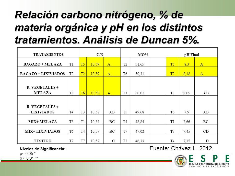 Relación carbono nitrógeno, % de materia orgánica y pH en los distintos tratamientos. Análisis de Duncan 5%. TRATAMIENTOS C/NMO%pH Final BAGAZO + MELA