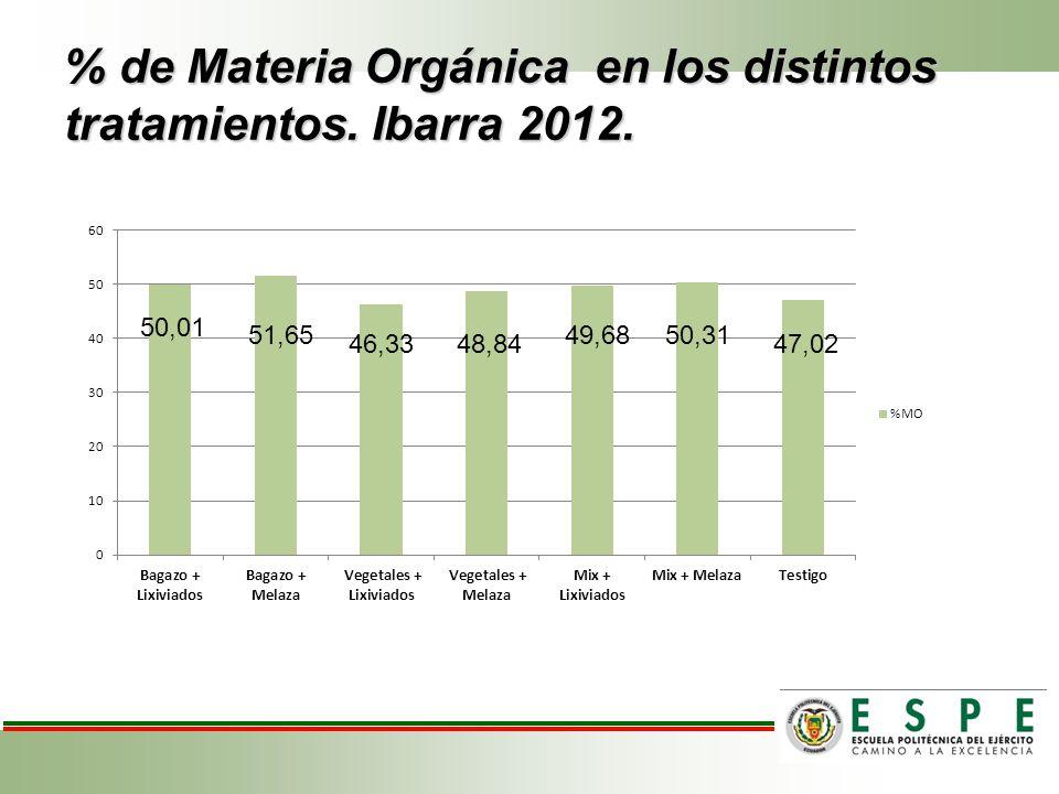 % de Materia Orgánica en los distintos tratamientos. Ibarra 2012. 50,01 51,65 46,3348,84 49,6850,31 47,02