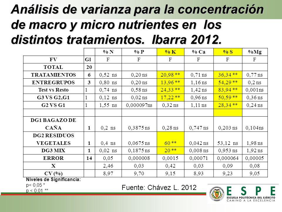 Análisis de varianza para la concentración de macro y micro nutrientes en los distintos tratamientos. Ibarra 2012. % N% P% K% Ca% S%Mg FVGlFFFFFF TOTA