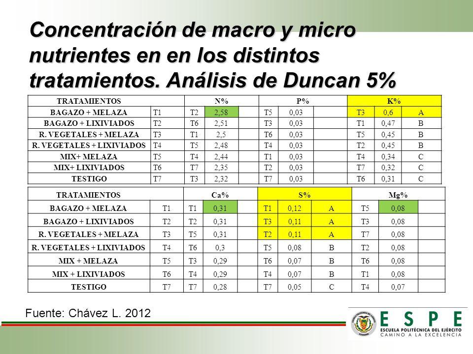 Concentración de macro y micro nutrientes en en los distintos tratamientos. Análisis de Duncan 5% TRATAMIENTOSN%P%K% BAGAZO + MELAZAT1T22,58T50,03T30,