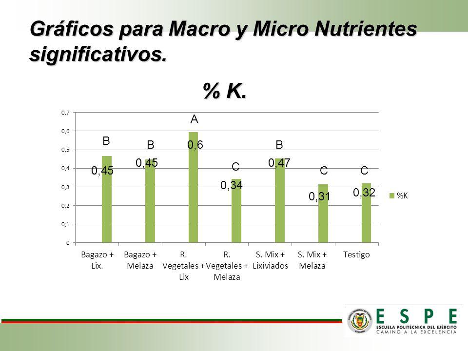 Gráficos para Macro y Micro Nutrientes significativos. % K. % K. A B BB C CC 0,6 0,47 0,45 0,34 0,31 0,32