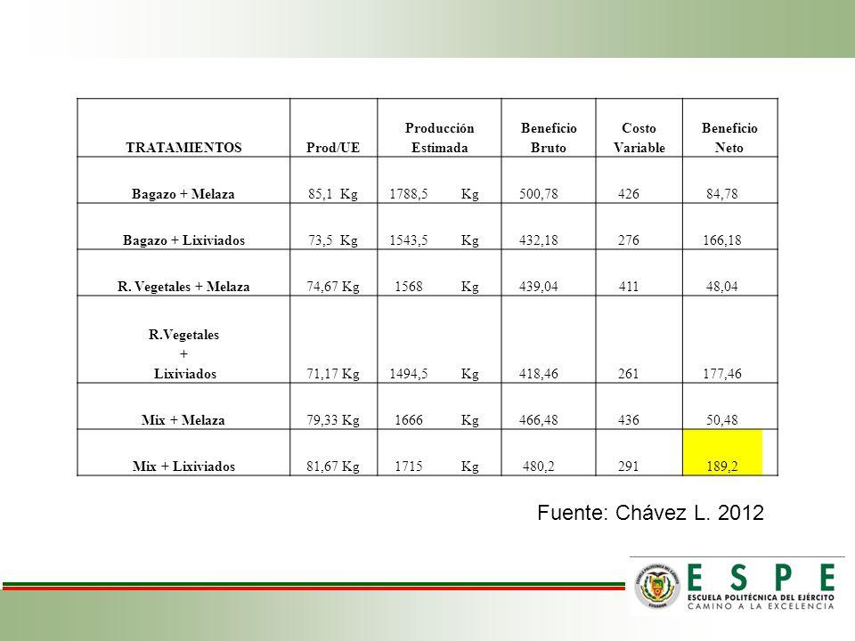 TRATAMIENTOSProd/UE Producción Estimada Beneficio Bruto Costo Variable Beneficio Neto Bagazo + Melaza85,1 Kg1788,5Kg500,7842684,78 Bagazo + Lixiviados