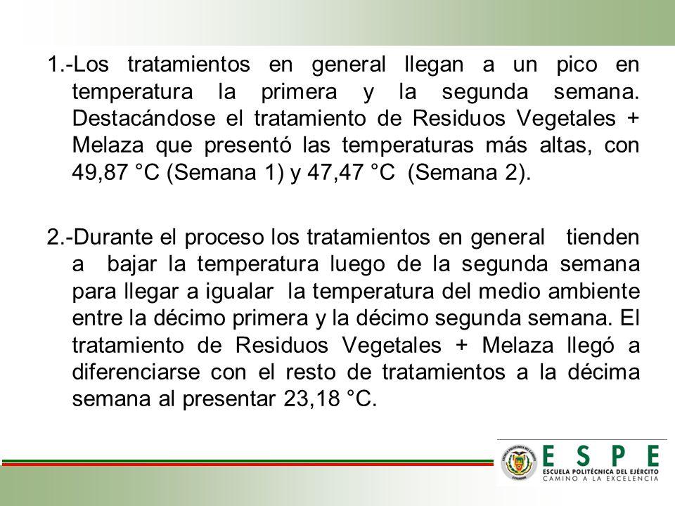 1.-Los tratamientos en general llegan a un pico en temperatura la primera y la segunda semana. Destacándose el tratamiento de Residuos Vegetales + Mel