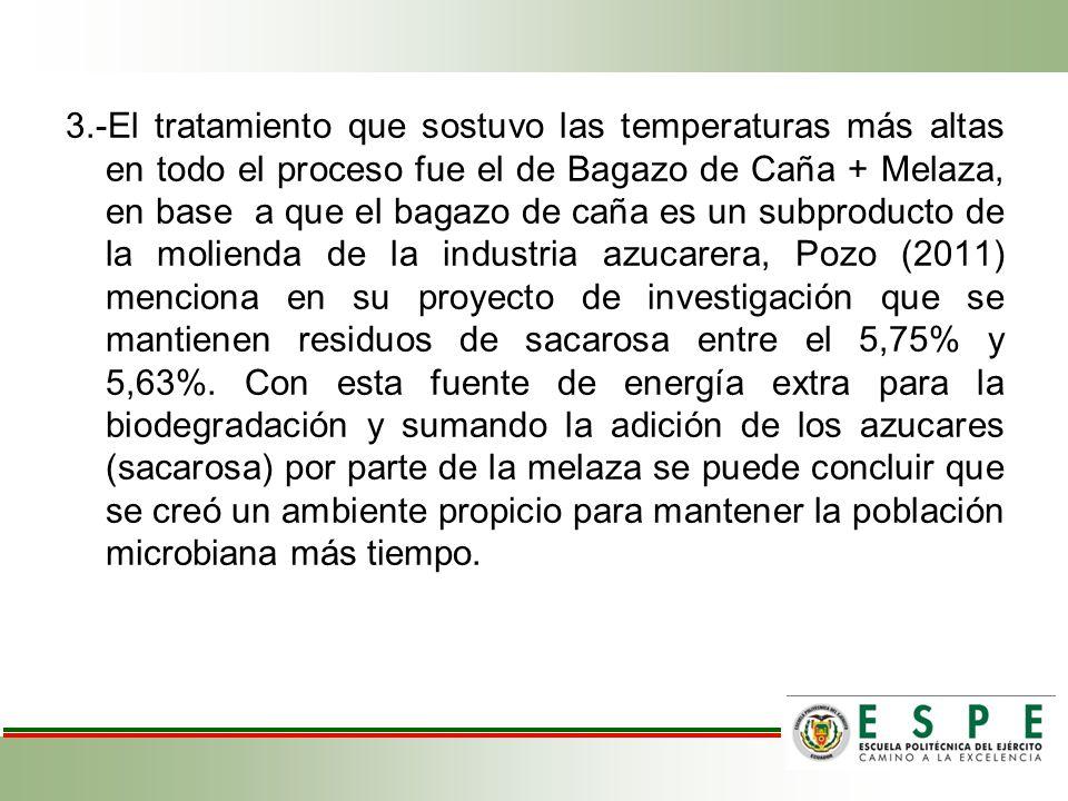 3.-El tratamiento que sostuvo las temperaturas más altas en todo el proceso fue el de Bagazo de Caña + Melaza, en base a que el bagazo de caña es un s