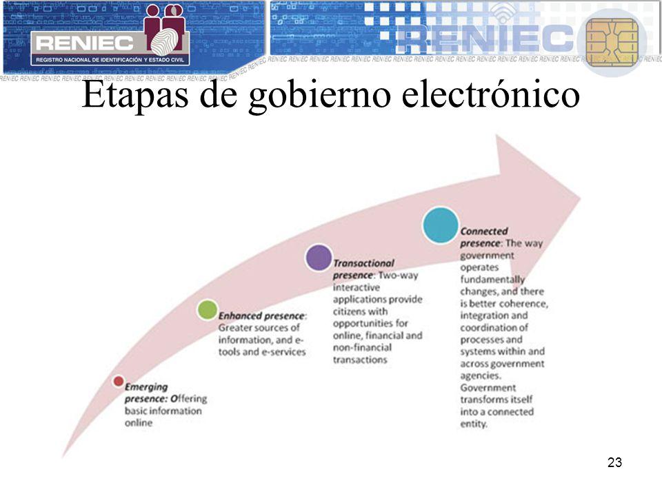 Etapas de gobierno electrónico 23