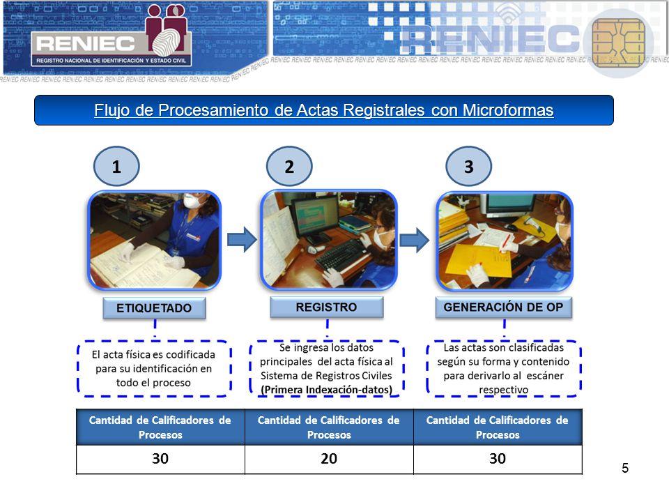 5 Flujo de Procesamiento de Actas Registrales con Microformas