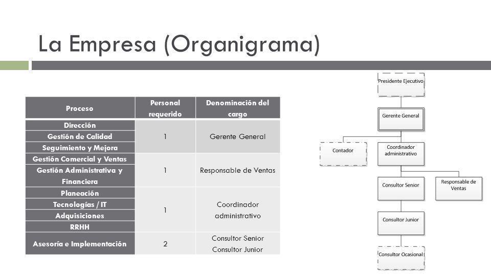 La Empresa (Organigrama) Proceso Personal requerido Denominación del cargo Dirección 1Gerente General Gestión de Calidad Seguimiento y Mejora Gestión