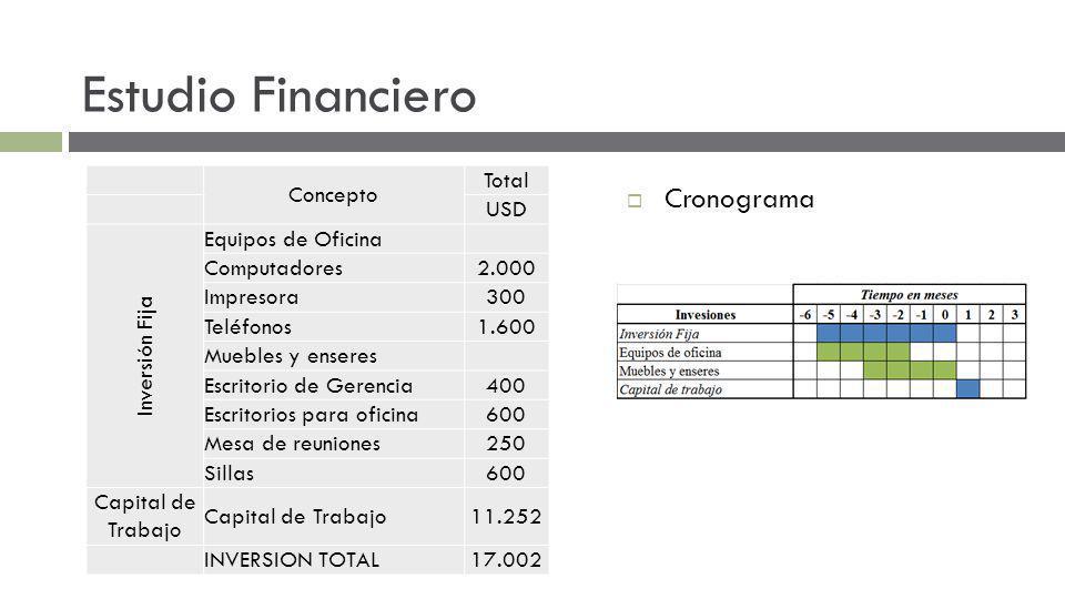 Estudio Financiero Concepto Total USD Inversión Fija Equipos de Oficina Computadores2.000 Impresora300 Teléfonos1.600 Muebles y enseres Escritorio de