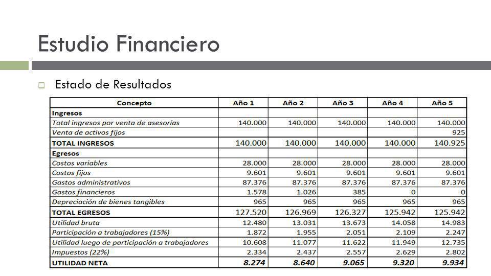 Estudio Financiero Estado de Resultados
