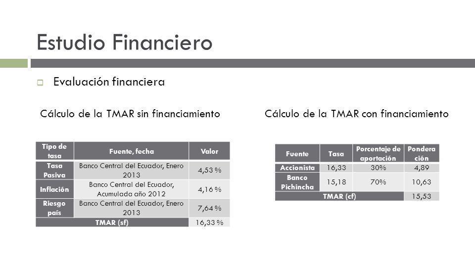 Estudio Financiero Evaluación financiera Tipo de tasa Fuente, fechaValor Tasa Pasiva Banco Central del Ecuador, Enero 2013 4,53 % Inflación Banco Central del Ecuador, Acumulada año 2012 4,16 % Riesgo país Banco Central del Ecuador, Enero 2013 7,64 % TMAR (sf)16,33 % Cálculo de la TMAR sin financiamientoCálculo de la TMAR con financiamiento FuenteTasa Porcentaje de aportación Pondera ción Accionista16,3330%4,89 Banco Pichincha 15,1870%10,63 TMAR (cf)15,53