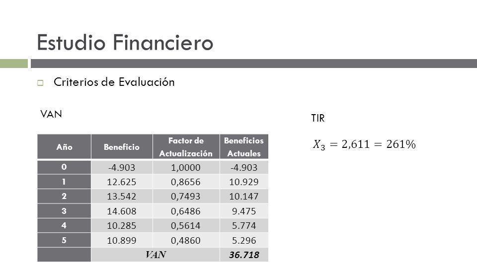 Estudio Financiero Criterios de Evaluación VAN TIR AñoBeneficio Factor de Actualización Beneficios Actuales 0 -4.9031,0000-4.903 1 12.6250,865610.929 2 13.5420,749310.147 3 14.6080,64869.475 4 10.2850,56145.774 5 10.8990,48605.296 VAN 36.718