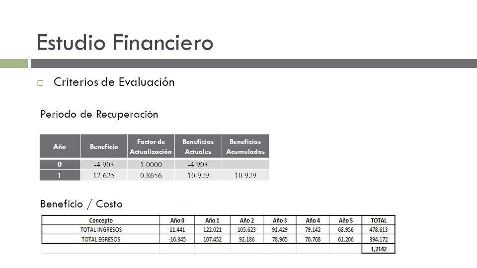 Estudio Financiero Criterios de Evaluación Período de Recuperación AñoBeneficio Factor de Actualización Beneficios Actuales Beneficios Acumulados 0 -4.9031,0000-4.903 1 12.6250,865610.929 Beneficio / Costo