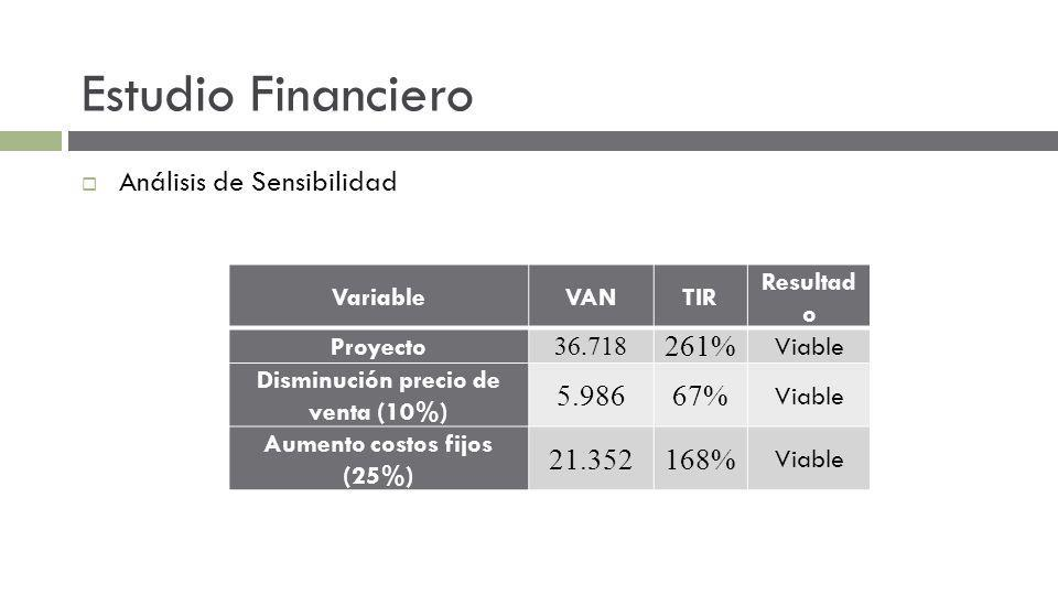 Estudio Financiero Análisis de Sensibilidad VariableVANTIR Resultad o Proyecto 36.718 261% Viable Disminución precio de venta (10%) 5.98667% Viable Aumento costos fijos (25%) 21.352168% Viable