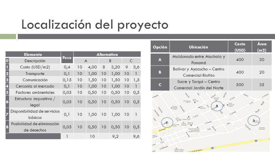 Localización del proyecto A C B OpciónUbicación Costo (USD) Área (m2) A Maldonado entre Machala y Panamá 40030 B Bolívar y Ayacucho – Centro Comercial Riofrio 40020 C Sucre y Tarqui – Centro Comercial Jardín del Norte 50035 Elemento Peso Alternativa #DescripciónABC 1Costo (USD/m2)0,4104,0083,2093,6 2Transporte0,1101,00101,00101 3Comunicación0,15101,50101,50101,5 4Cercanía al mercado0,1101,00101,00101 5Factores ambientales0,05100,50100,50100,5 6 Estructura impositiva / legal 0,05100,50100,50100,5 7 Disponibilidad de servicios básicos 0,1101,00101,00101 8 Posibilidad de eliminación de desechos 0,05100,50100,50100,5 1109,29,6
