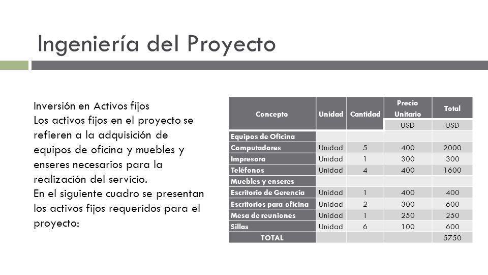 Ingeniería del Proyecto Inversión en Activos fijos Los activos fijos en el proyecto se refieren a la adquisición de equipos de oficina y muebles y enseres necesarios para la realización del servicio.