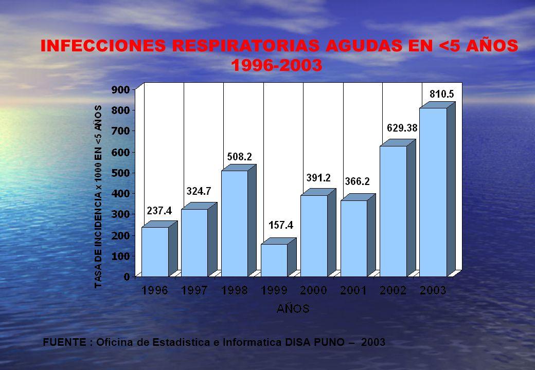 INFECCIONES RESPIRATORIAS AGUDAS EN <5 AÑOS 1996-2003 FUENTE : Oficina de Estadistica e Informatica DISA PUNO – 2003