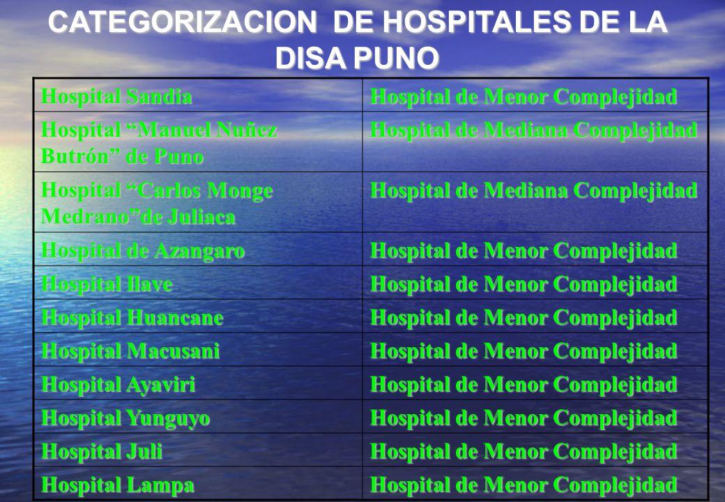 CATEGORIZACION DE HOSPITALES DE LA DISA PUNO Hospital Sandia Hospital de Menor Complejidad Hospital Manuel Nuñez Butrón de Puno Hospital de Mediana Co