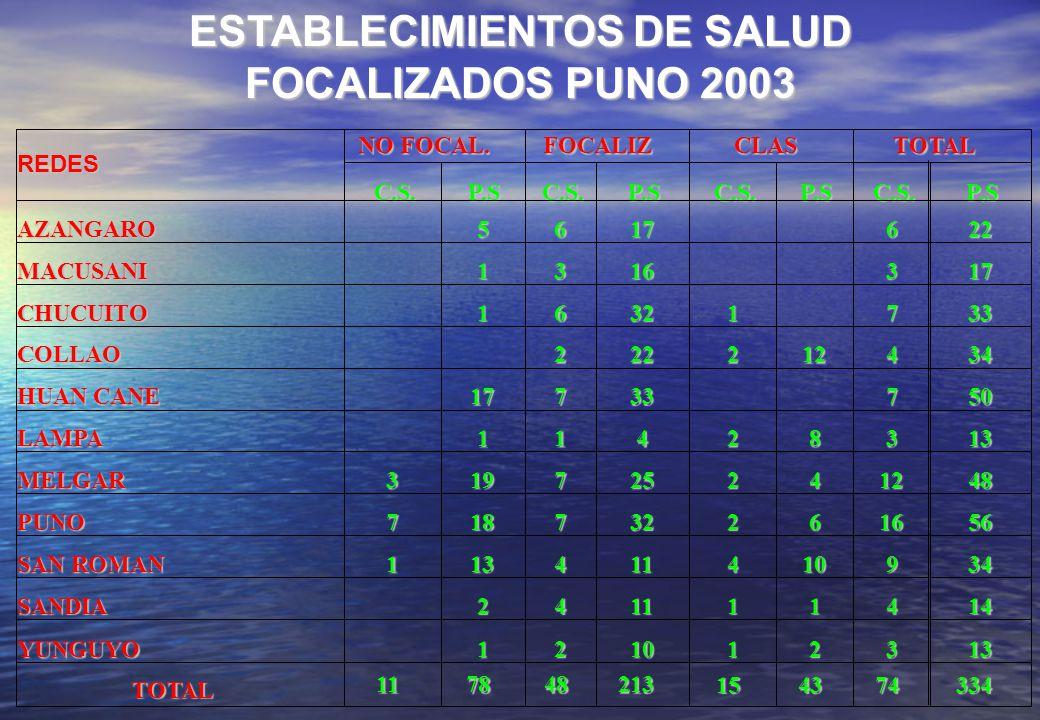 ESTABLECIMIENTOS DE SALUD FOCALIZADOS PUNO 2003 NO FOCAL. FOCALIZ CLAS TOTAL REDES C.S. P.S C.S. P.S C.S. P.S C.S. P.S AZANGARO 5 6 17 6 22 MACUSANI 1
