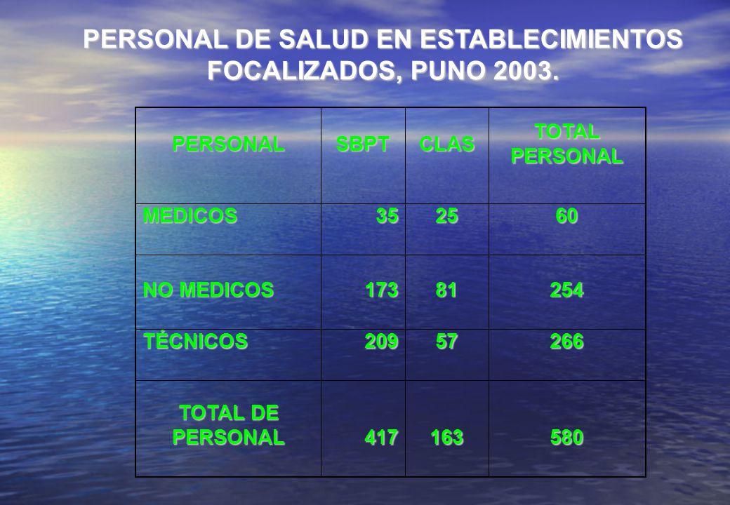PERSONAL DE SALUD EN ESTABLECIMIENTOS FOCALIZADOS, PUNO 2003. PERSONALSBPTCLAS TOTAL PERSONAL MEDICOS352560 NO MEDICOS 17381254 TÉCNICOS20957266 TOTAL