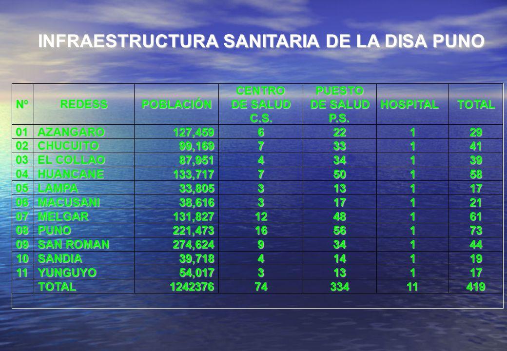 INFRAESTRUCTURA SANITARIA DE LA DISA PUNO 11 YUNGUYO 54,017 3 13 1 17 TOTAL 1242376 74 334 11 419