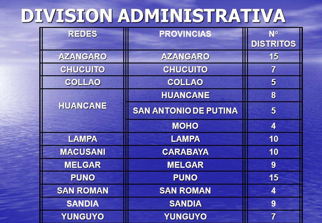 DIVISION ADMINISTRATIVA REDESPROVINCIAS N° DISTRITOS AZANGAROAZANGARO15 CHUCUITOCHUCUITO7 COLLAOCOLLAO5 HUANCANEHUANCANE8 SAN ANTONIO DE PUTINA 5 MOHO