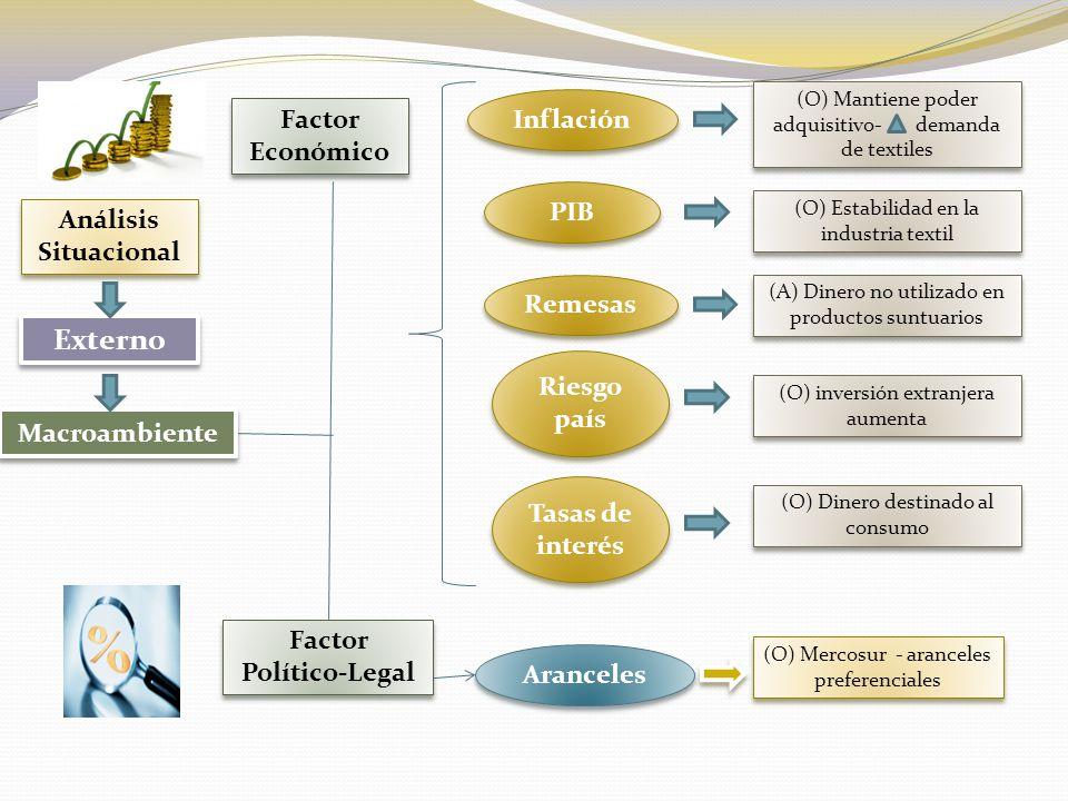 Factor Socio- Cultural Desempleo Factor Ambiental (O) productos amigables con la naturaleza (biodegradable) (O) liquidez económica – incrementa el consumo.
