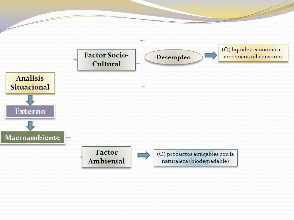 Proveedores Análisis Situacional Externo Microambiente OPORTUNIDAD Representación de la marca.