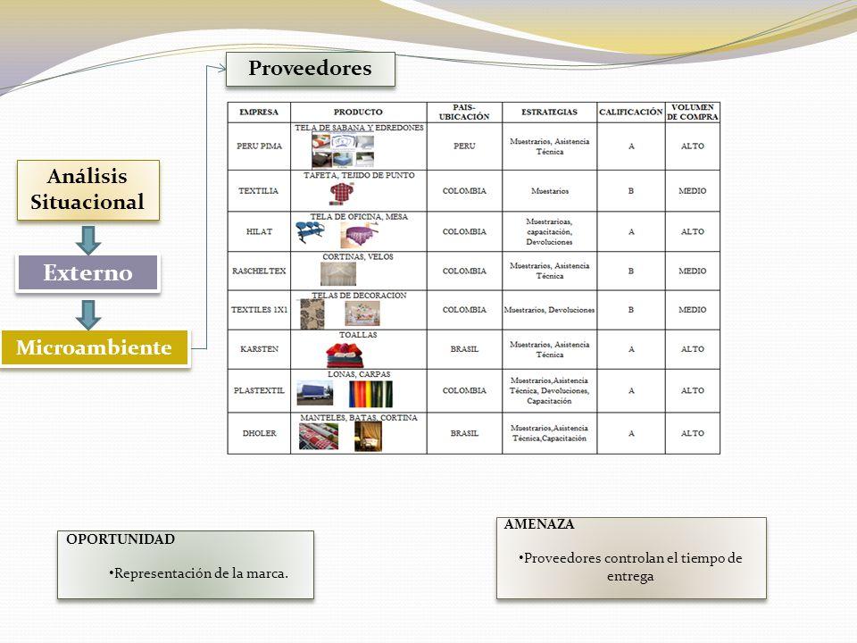 Clientes Análisis Situacional Externo Microambiente OPORTUNIDAD Lealtad de los clientes..
