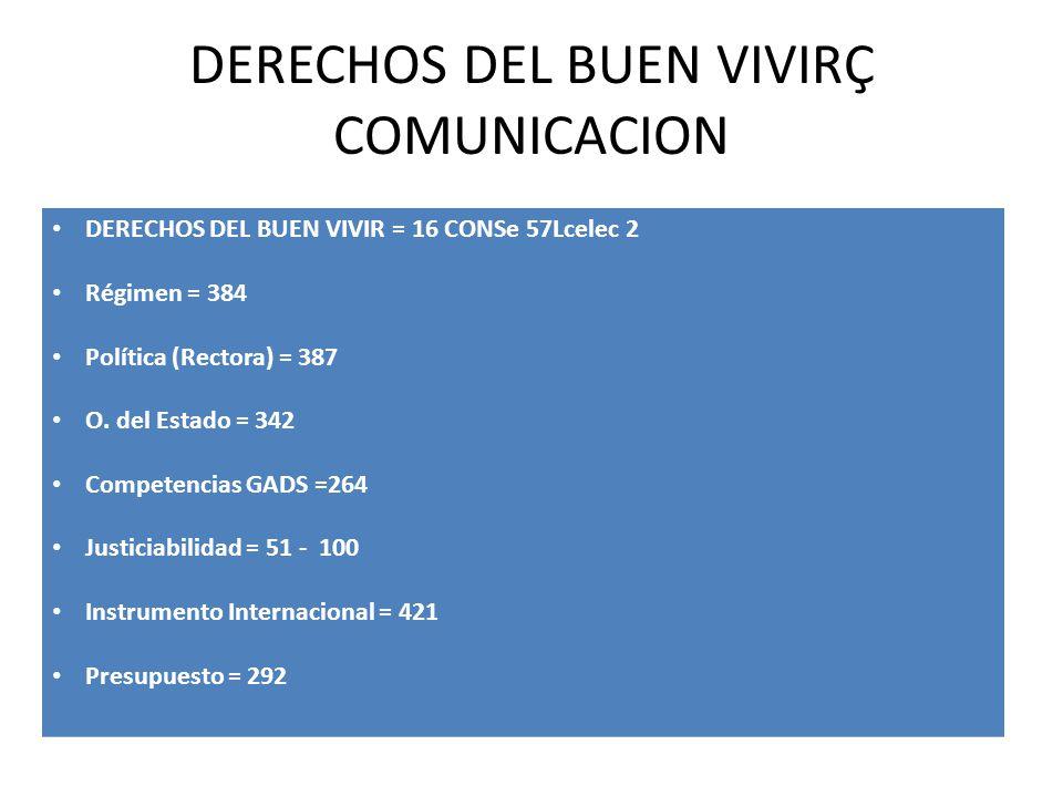 DERECHOS DEL BUEN VIVIRÇ COMUNICACION DERECHOS DEL BUEN VIVIR = 16 CONSe 57Lcelec 2 Régimen = 384 Política (Rectora) = 387 O. del Estado = 342 Compete