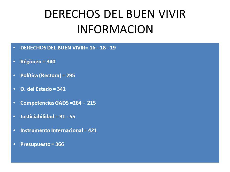 DERECHOS DEL BUEN VIVIR INFORMACION DERECHOS DEL BUEN VIVIR= 16 - 18 - 19 Régimen = 340 Política (Rectora) = 295 O. del Estado = 342 Competencias GADS