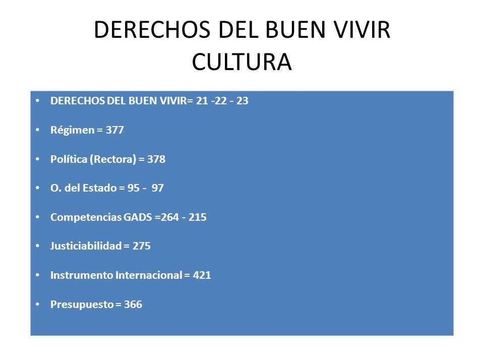 DERECHOS DEL BUEN VIVIR CULTURA DERECHOS DEL BUEN VIVIR= 21 -22 - 23 Régimen = 377 Política (Rectora) = 378 O. del Estado = 95 - 97 Competencias GADS
