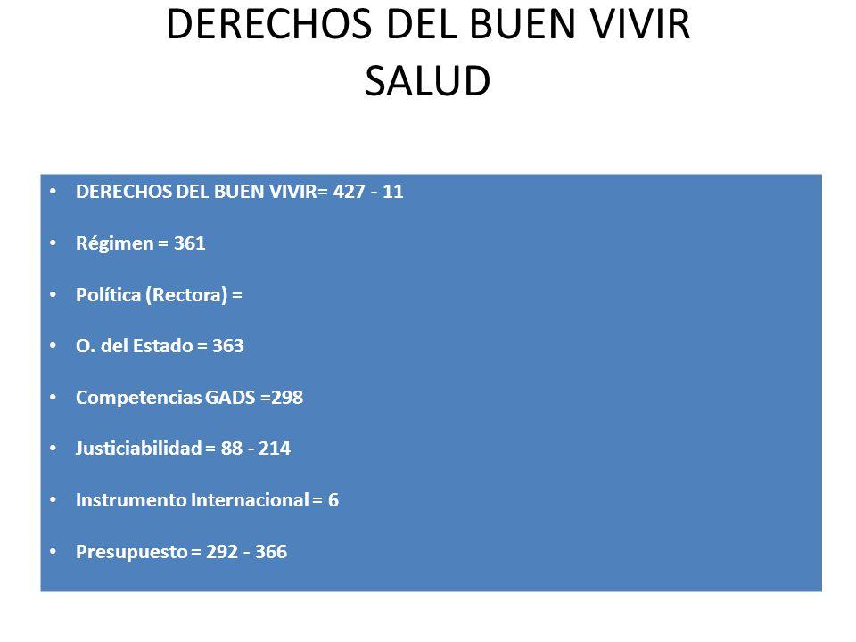 DERECHOS DEL BUEN VIVIR SALUD DERECHOS DEL BUEN VIVIR= 427 - 11 Régimen = 361 Política (Rectora) = O. del Estado = 363 Competencias GADS =298 Justicia