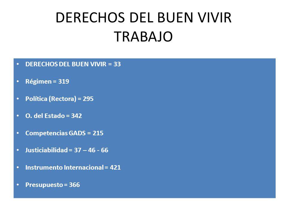 DERECHOS DEL BUEN VIVIR TRABAJO DERECHOS DEL BUEN VIVIR = 33 Régimen = 319 Política (Rectora) = 295 O. del Estado = 342 Competencias GADS = 215 Justic