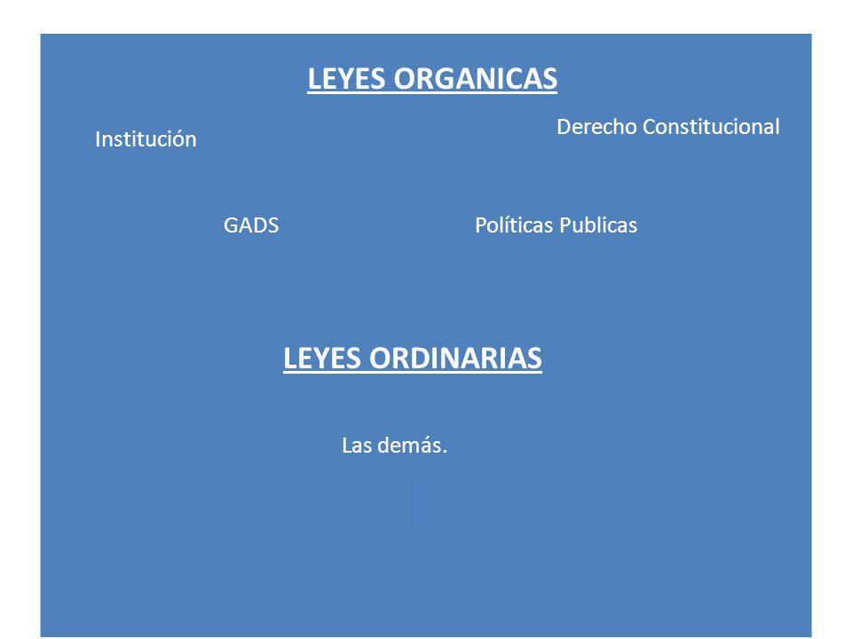 LEYES ORGANICAS Derecho Constitucional Institución GADSPolíticas Publicas LEYES ORDINARIAS Las demás.