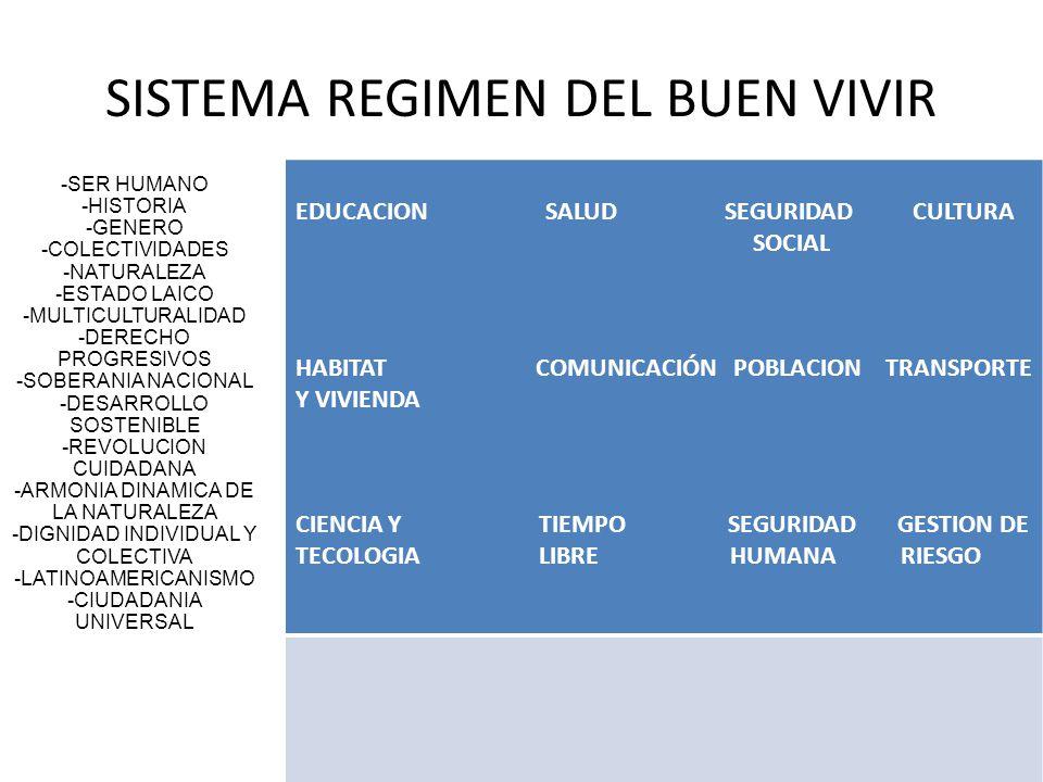 SISTEMA REGIMEN DEL BUEN VIVIR -SER HUMANO -HISTORIA -GENERO -COLECTIVIDADES -NATURALEZA -ESTADO LAICO -MULTICULTURALIDAD -DERECHO PROGRESIVOS -SOBERA