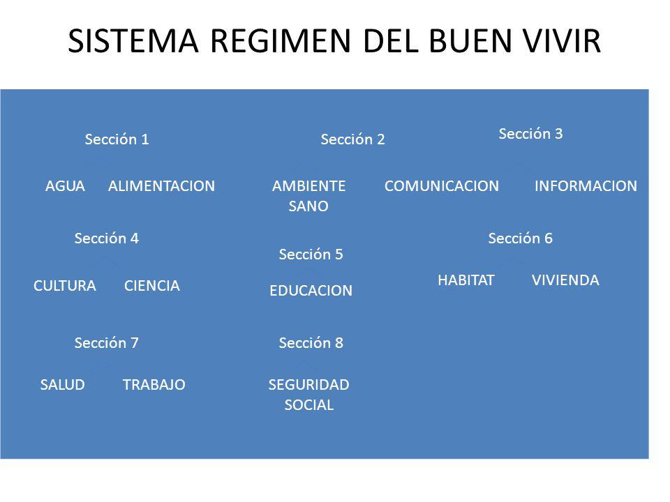 SISTEMA REGIMEN DEL BUEN VIVIR AGUAALIMENTACIONAMBIENTE SANO COMUNICACIONINFORMACION CULTURACIENCIA EDUCACION HABITATVIVIENDA SALUDTRABAJOSEGURIDAD SO