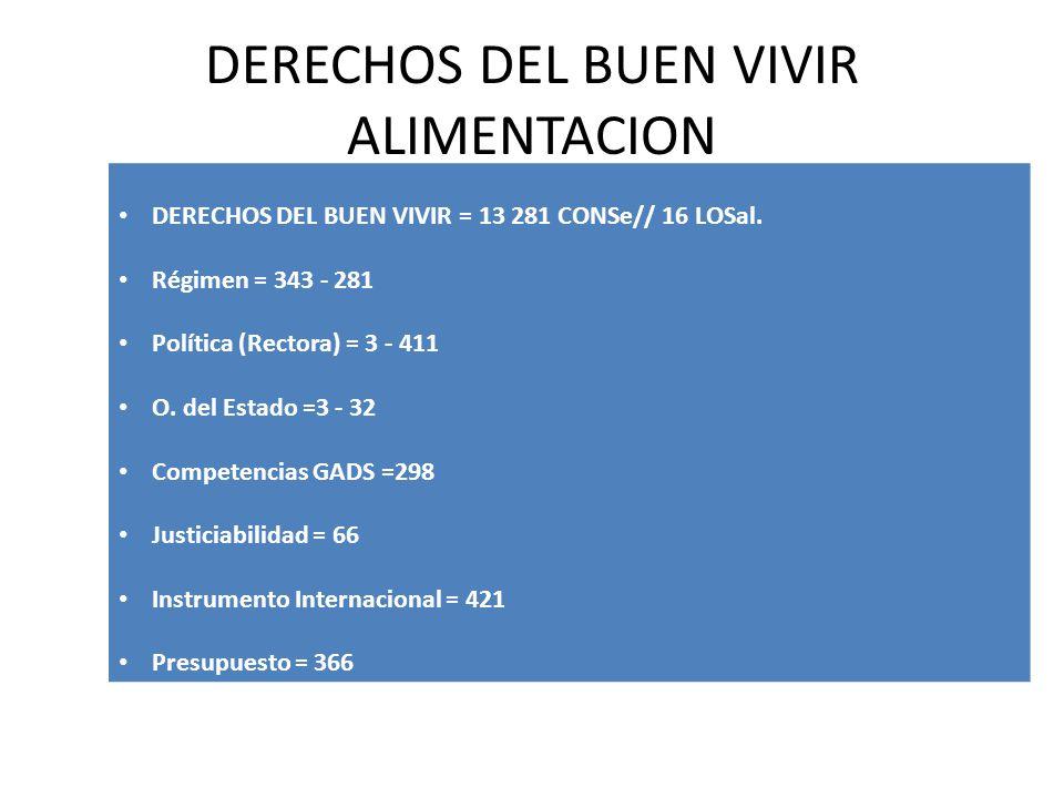 DERECHOS DEL BUEN VIVIR ALIMENTACION DERECHOS DEL BUEN VIVIR = 13 281 CONSe// 16 LOSal. Régimen = 343 - 281 Política (Rectora) = 3 - 411 O. del Estado