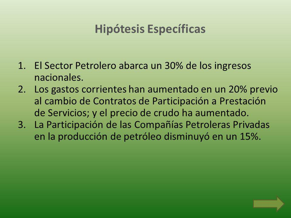 Hipótesis Específicas 1.El Sector Petrolero abarca un 30% de los ingresos nacionales. 2.Los gastos corrientes han aumentado en un 20% previo al cambio