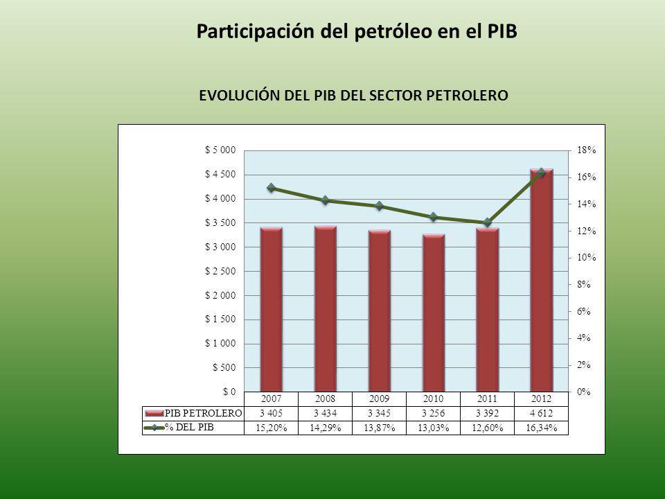 Participación del petróleo en el PIB EVOLUCIÓN DEL PIB DEL SECTOR PETROLERO