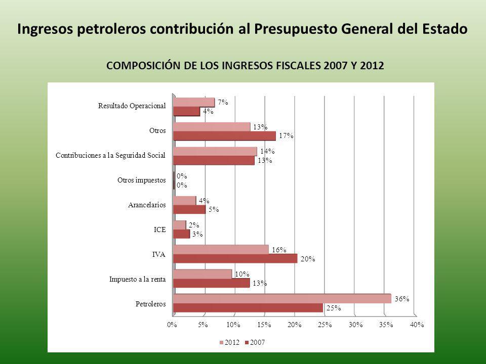 Ingresos petroleros contribución al Presupuesto General del Estado COMPOSICIÓN DE LOS INGRESOS FISCALES 2007 Y 2012