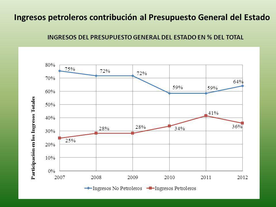 Ingresos petroleros contribución al Presupuesto General del Estado INGRESOS DEL PRESUPUESTO GENERAL DEL ESTADO EN % DEL TOTAL