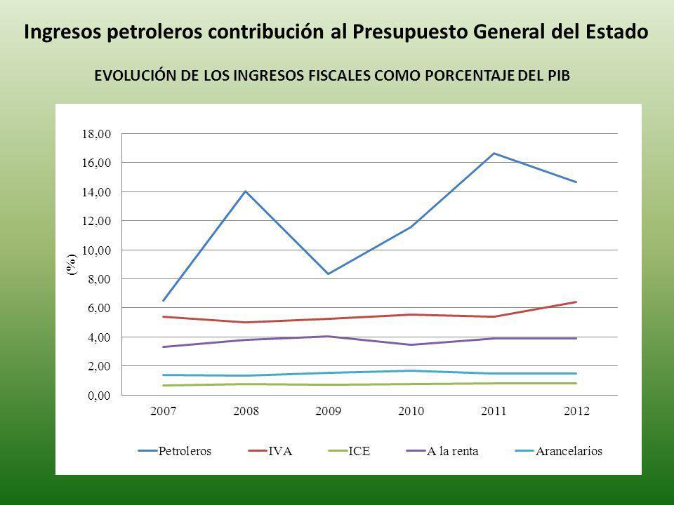 Ingresos petroleros contribución al Presupuesto General del Estado EVOLUCIÓN DE LOS INGRESOS FISCALES COMO PORCENTAJE DEL PIB