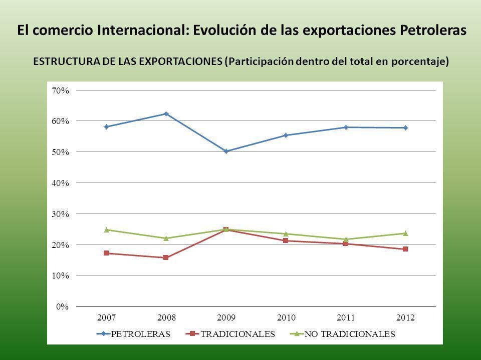 El comercio Internacional: Evolución de las exportaciones Petroleras ESTRUCTURA DE LAS EXPORTACIONES (Participación dentro del total en porcentaje)