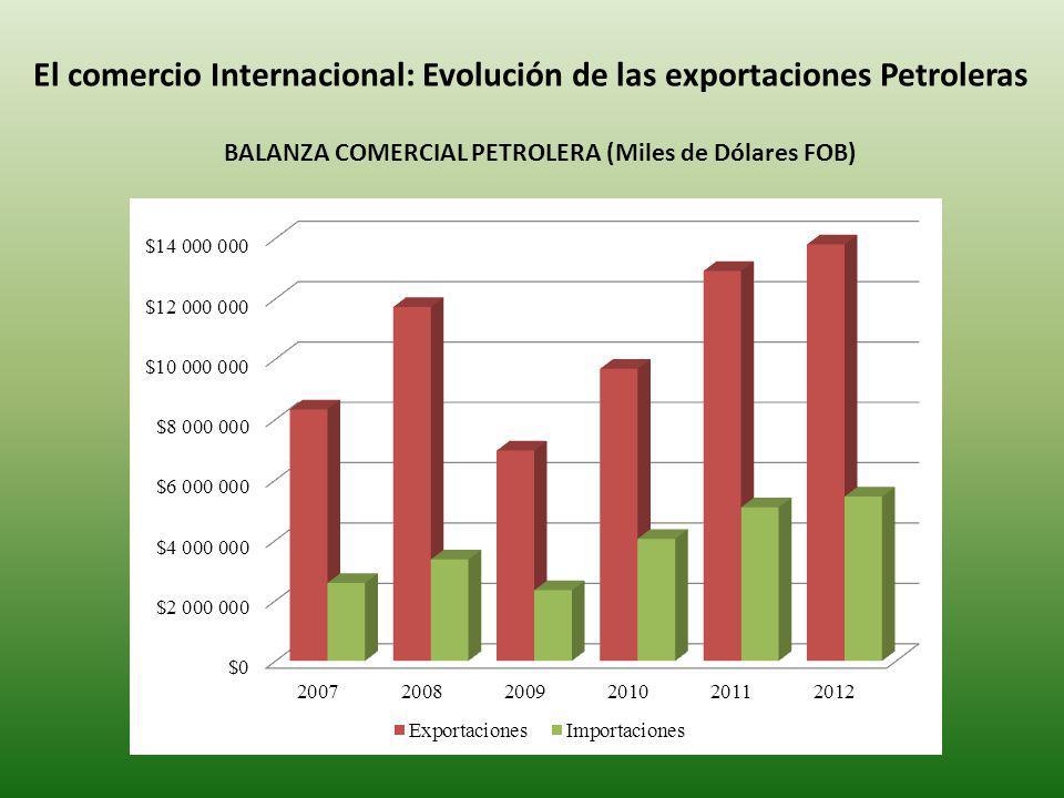 El comercio Internacional: Evolución de las exportaciones Petroleras BALANZA COMERCIAL PETROLERA (Miles de Dólares FOB)