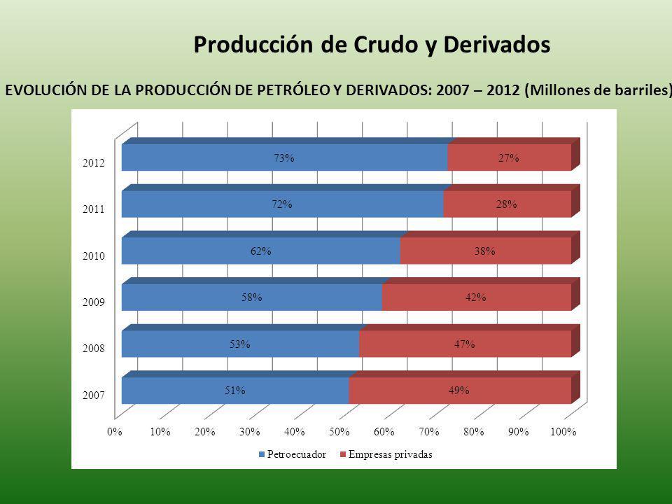 Producción de Crudo y Derivados EVOLUCIÓN DE LA PRODUCCIÓN DE PETRÓLEO Y DERIVADOS: 2007 – 2012 (Millones de barriles)