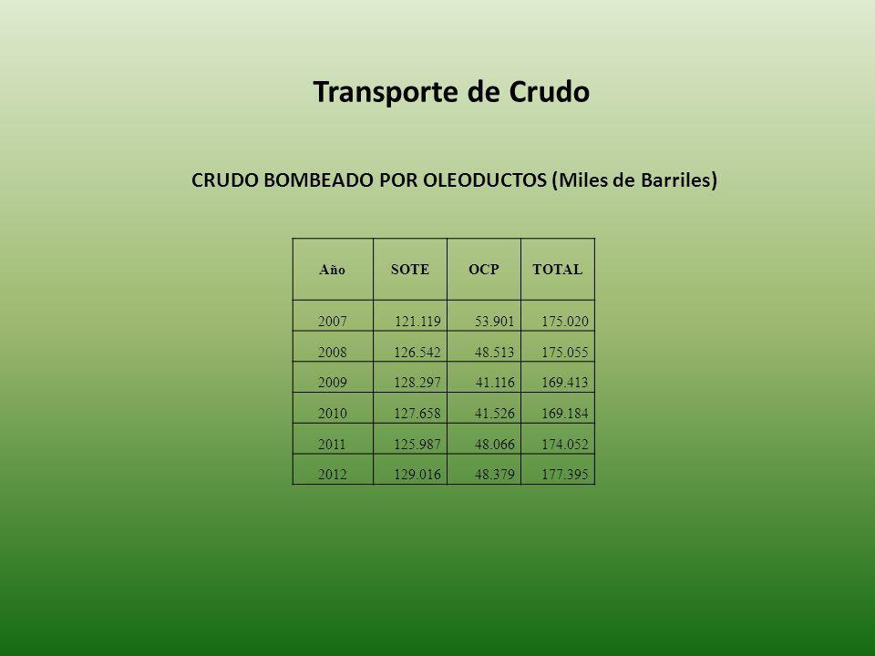Transporte de Crudo CRUDO BOMBEADO POR OLEODUCTOS (Miles de Barriles) AñoSOTEOCPTOTAL 2007121.11953.901175.020 2008126.54248.513175.055 2009128.29741.